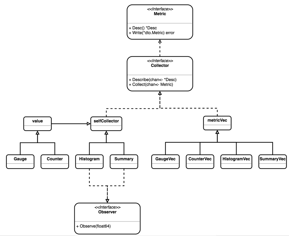 Prometheus 原理和源码分析- CS资讯- 1024 BBS